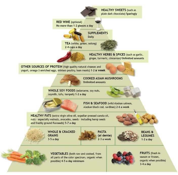 Something asian mediterian diet